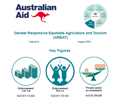 Projects in Action: Gender Responsive Equitable Agriculture and Tourism (GREAT): August 2021 Quarterly Newsletter